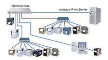 Photo of Loftware Print Server Standard Edition 10